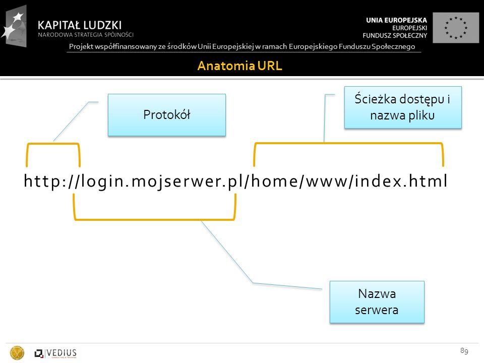 Projekt współfinansowany ze środków Unii Europejskiej w ramach Europejskiego Funduszu Społecznego Anatomia URL 89 http://login.mojserwer.pl/home/www/i