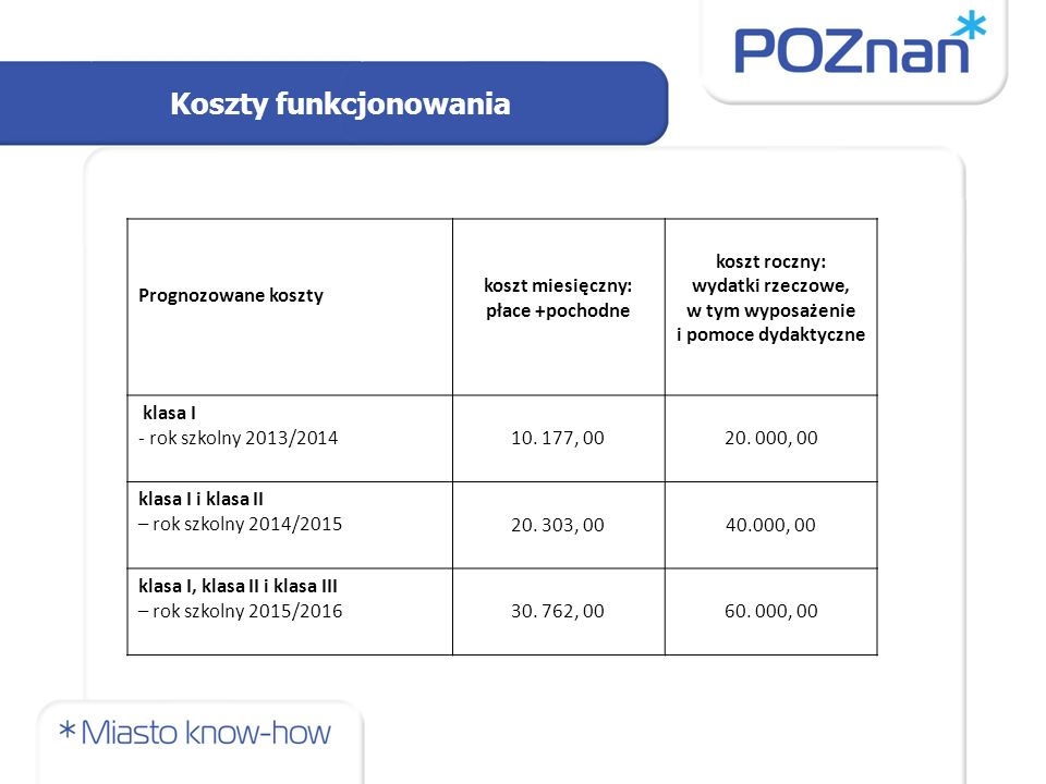 Koszty funkcjonowania Prognozowane koszty koszt miesięczny: płace +pochodne koszt roczny: wydatki rzeczowe, w tym wyposażenie i pomoce dydaktyczne klasa I - rok szkolny 2013/2014 10.