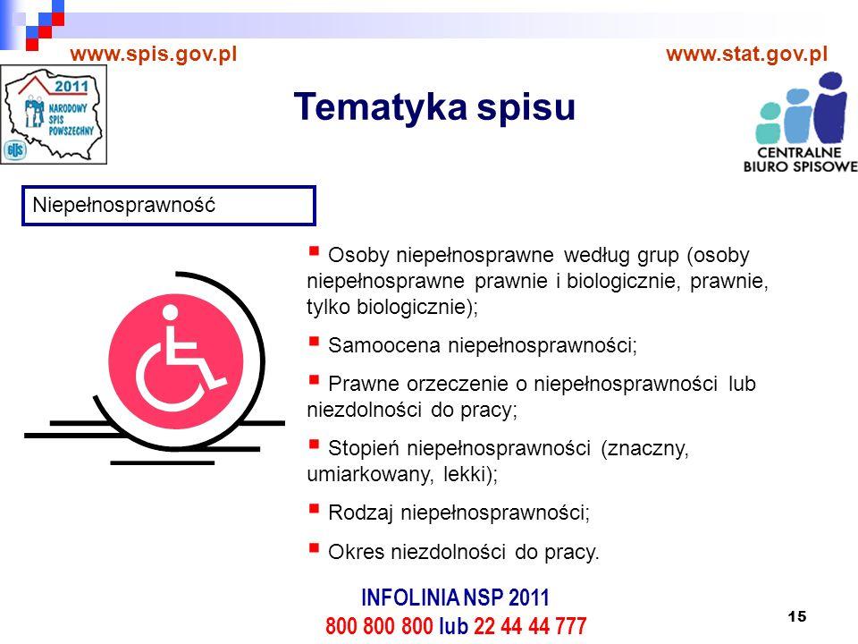 15 www.spis.gov.plwww.stat.gov.pl Niepełnosprawność  Osoby niepełnosprawne według grup (osoby niepełnosprawne prawnie i biologicznie, prawnie, tylko biologicznie);  Samoocena niepełnosprawności;  Prawne orzeczenie o niepełnosprawności lub niezdolności do pracy;  Stopień niepełnosprawności (znaczny, umiarkowany, lekki);  Rodzaj niepełnosprawności;  Okres niezdolności do pracy.