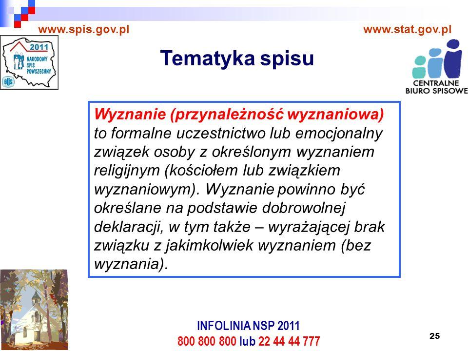 25 www.spis.gov.plwww.stat.gov.pl Wyznanie (przynależność wyznaniowa) to formalne uczestnictwo lub emocjonalny związek osoby z określonym wyznaniem religijnym (kościołem lub związkiem wyznaniowym).