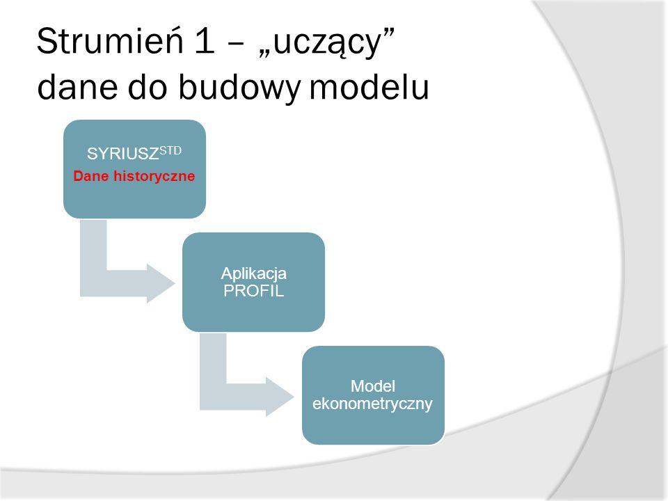 """Strumień 1 – """"uczący"""" dane do budowy modelu SYRIUSZ STD Dane historyczne Aplikacja PROFIL Model ekonometryczny"""