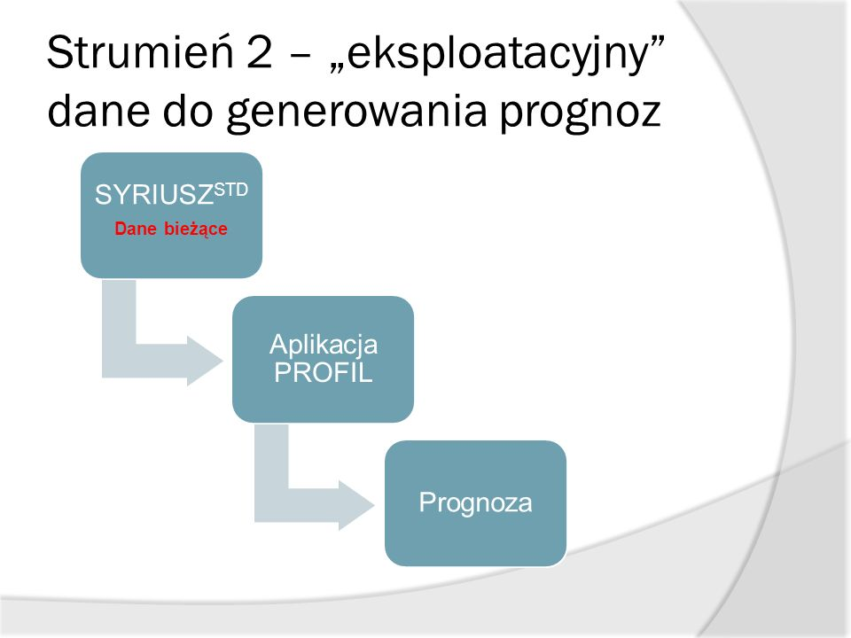 """Strumień 2 – """"eksploatacyjny"""" dane do generowania prognoz SYRIUSZ STD Dane bieżące Aplikacja PROFIL Prognoza"""