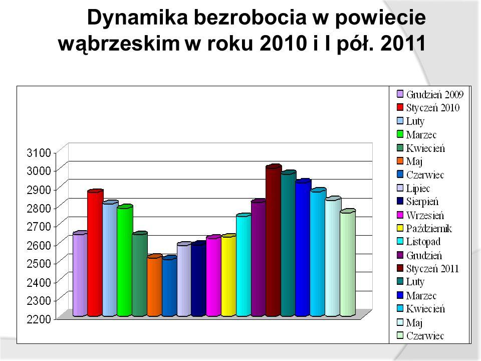 Dynamika bezrobocia w powiecie wąbrzeskim w roku 2010 i I pół. 2011