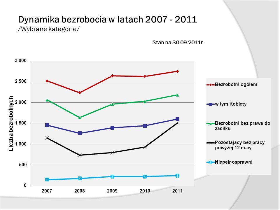 Dynamika bezrobocia w latach 2007 - 2011 /Wybrane kategorie/ Stan na 30.09.2011r.