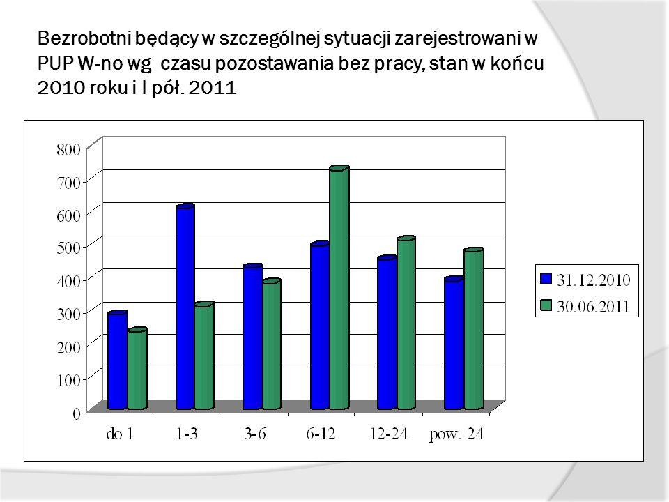 Bezrobotni będący w szczególnej sytuacji zarejestrowani w PUP W-no wg czasu pozostawania bez pracy, stan w końcu 2010 roku i I pół. 2011