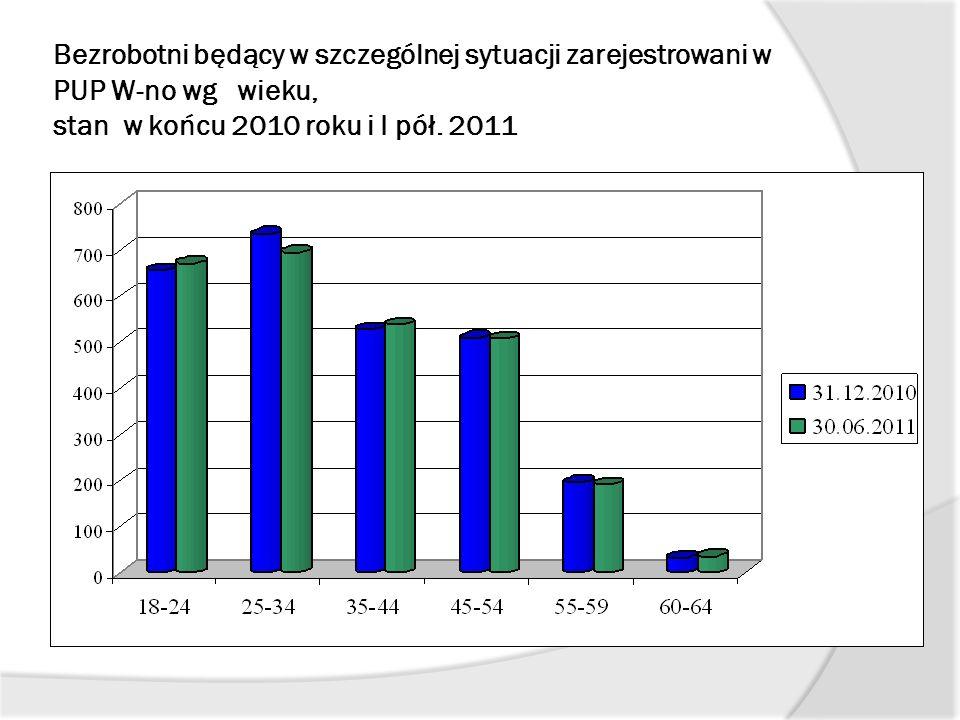 Bezrobotni będący w szczególnej sytuacji zarejestrowani w PUP W-no wg wieku, stan w końcu 2010 roku i I pół. 2011
