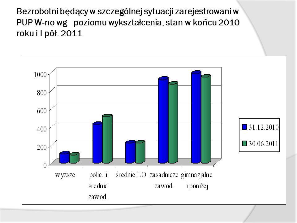 Bezrobotni będący w szczególnej sytuacji zarejestrowani w PUP W-no wg poziomu wykształcenia, stan w końcu 2010 roku i I pół. 2011