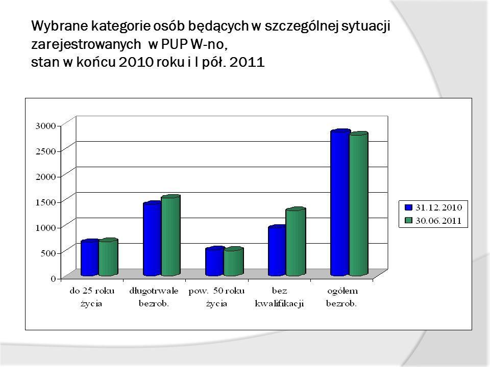 Wybrane kategorie osób będących w szczególnej sytuacji zarejestrowanych w PUP W-no, stan w końcu 2010 roku i I pół. 2011