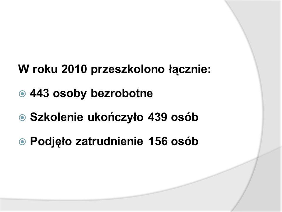 W roku 2010 przeszkolono łącznie:  443 osoby bezrobotne  Szkolenie ukończyło 439 osób  Podjęło zatrudnienie 156 osób