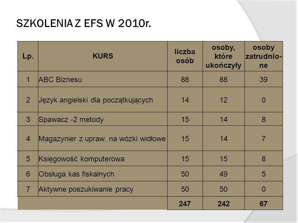 SZKOLENIA Z EFS W 2010r. Lp.KURS liczba osób osoby, które ukończyły osoby zatrudnio- ne 1ABC Biznesu88 39 2Język angielski dla początkujących14120 3Sp