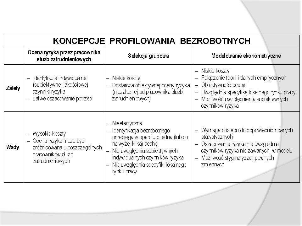 Profilowanie bezrobotnych oparte na selekcji grupowej – Osoby będące w szczególnej sytuacji na rynku pracy (art.