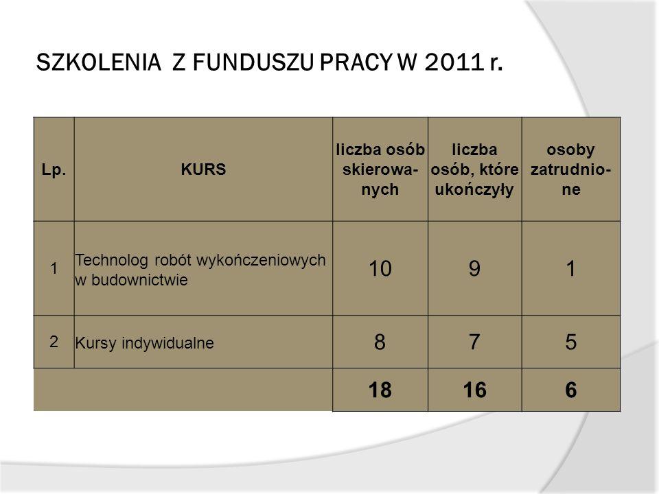 SZKOLENIA Z FUNDUSZU PRACY W 2011 r. Lp.KURS liczba osób skierowa- nych liczba osób, które ukończyły osoby zatrudnio- ne 1 Technolog robót wykończenio