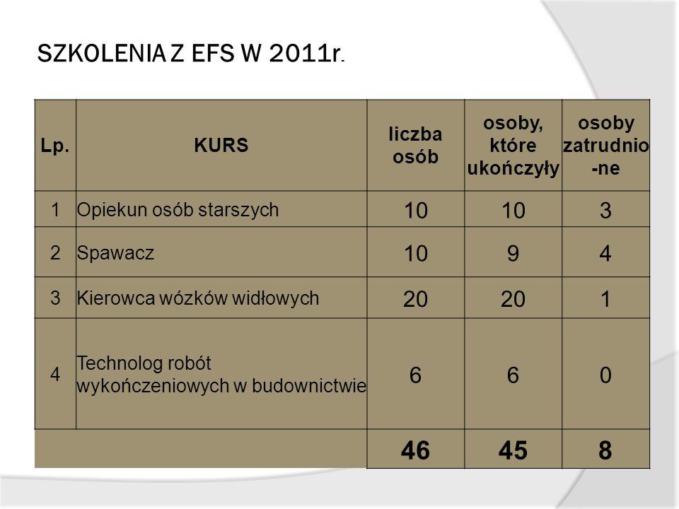 SZKOLENIA Z EFS W 2011r. Lp.KURS liczba osób osoby, które ukończyły osoby zatrudnio -ne 1Opiekun osób starszych 10 3 2Spawacz 1094 3Kierowca wózków wi