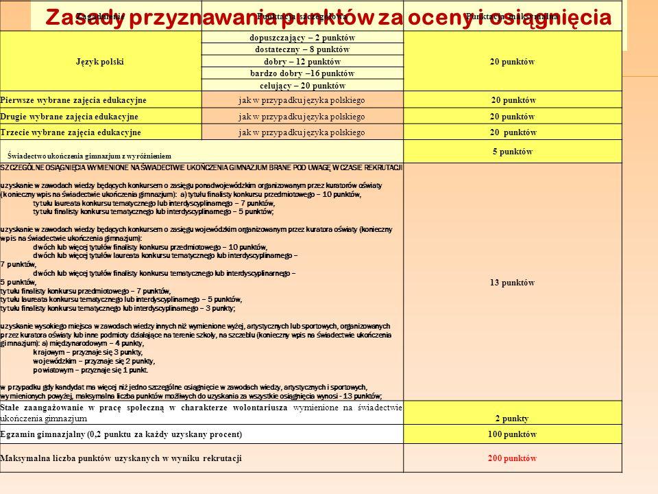 Zasady przyznawania punktów za oceny i osi ą gni ę cia ( zgodnie z decyzją Śląskiego Kuratora Oświaty) ZagadnieniePunktacja szczegółowaPunktacja maksy