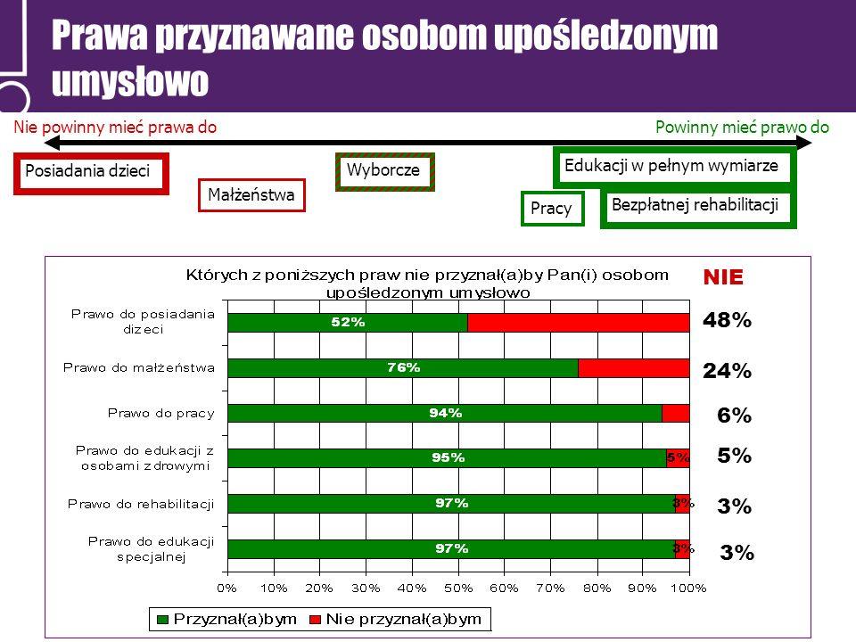 Prawa przyznawane osobom upośledzonym umysłowo Nie powinny mieć prawa doPowinny mieć prawo do Posiadania dzieci Wyborcze Edukacji w pełnym wymiarze Bezpłatnej rehabilitacji Pracy Małżeństwa 48% 24% 6% 5% 3% NIE