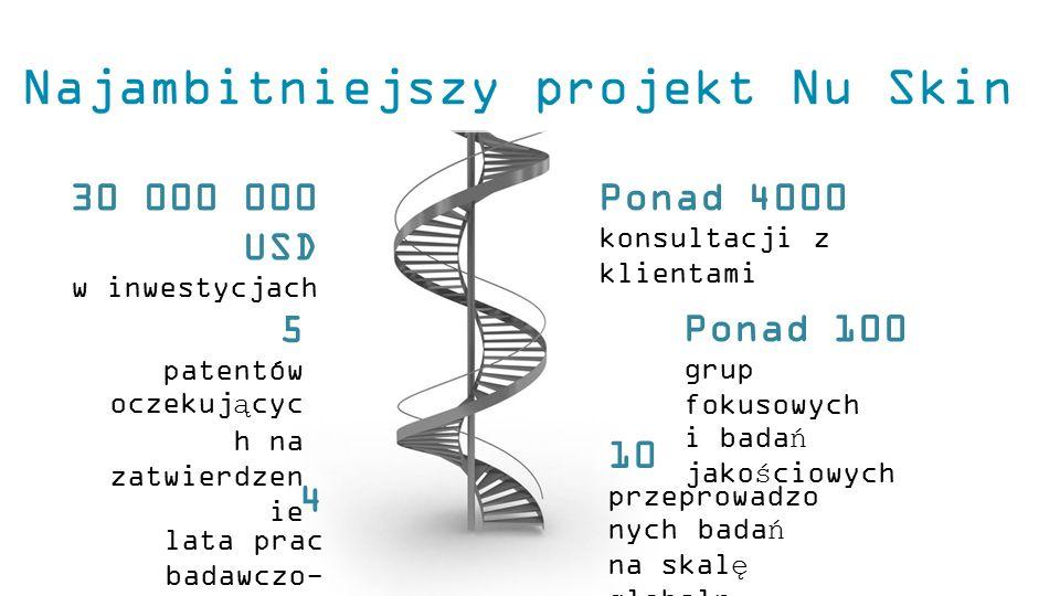 Najambitniejszy projekt Nu Skin 5 patentów oczekującyc h na zatwierdzen ie 4 lata prac badawczo- rozwojowych 30 000 000 USD w inwestycjach 10 przeprow