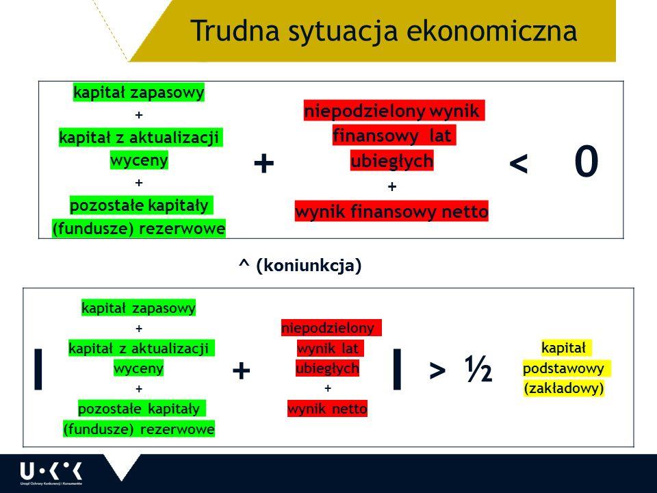 13 kapitał zapasowy + kapitał z aktualizacji wyceny + pozostałe kapitały (fundusze) rezerwowe + niepodzielony wynik finansowy lat ubiegłych + wynik finansowy netto < 0 ^ (koniunkcja) I kapitał zapasowy + kapitał z aktualizacji wyceny + pozostałe kapitały (fundusze) rezerwowe + niepodzielony wynik lat ubiegłych + wynik netto I > ½ kapitał podstawowy (zakładowy) Trudna sytuacja ekonomiczna
