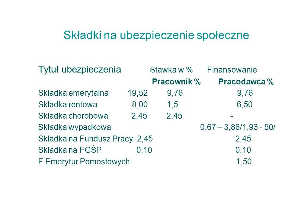 Składki na ubezpieczenie społeczne Tytuł ubezpieczenia Stawka w %Finansowanie Pracownik % Pracodawca % Składka emerytalna 19,52 9,76 9,76 Składka rentowa 8,00 1,5 6,50 Składka chorobowa 2,45 2,45 - Składka wypadkowa 0,67 – 3,86/1,93 - 50/ Składka na Fundusz Pracy 2,45 2,45 Składka na FGŚP 0,10 0,10 F Emerytur Pomostowych 1,50
