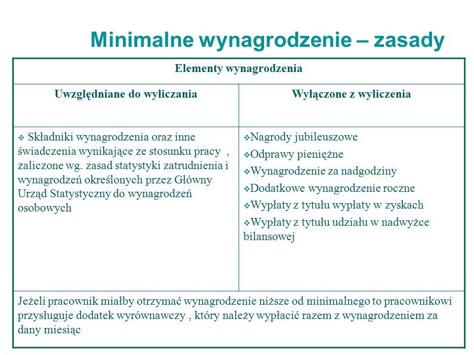 Minimalne wynagrodzenie – zasady Elementy wynagrodzenia Uwzględniane do wyliczaniaWyłączone z wyliczenia  Składniki wynagrodzenia oraz inne świadczenia wynikające ze stosunku pracy, zaliczone wg.