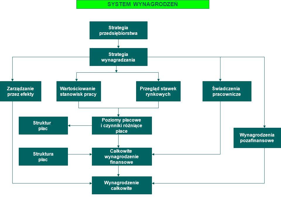 SYSTEM WYNAGRODZEŃ Strategia przedsiębiorstwa Strategia wynagradzania Wartościowanie stanowisk pracy Przegląd stawek rynkowych Poziomy płacowe i czynniki różniące płace Całkowite wynagrodzenie finansowe Wynagrodzenie całkowite Zarządzanie przez efekty Struktura płac Struktura płac Świadczenia pracownicze Wynagrodzenia pozafinansowe