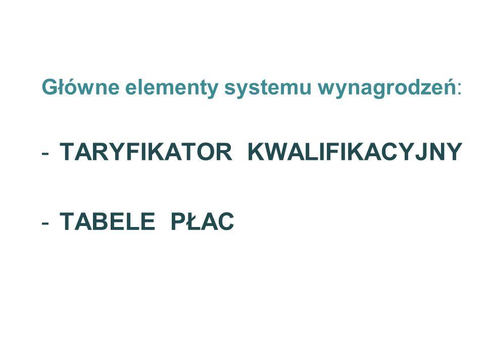 Główne elementy systemu wynagrodzeń: -TARYFIKATOR KWALIFIKACYJNY -TABELE PŁAC