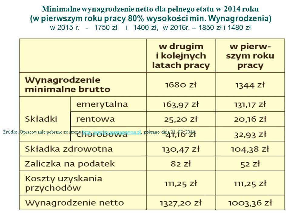 Minimalne wynagrodzenie netto dla pełnego etatu w 2014 roku (w pierwszym roku pracy 80% wysokości min.