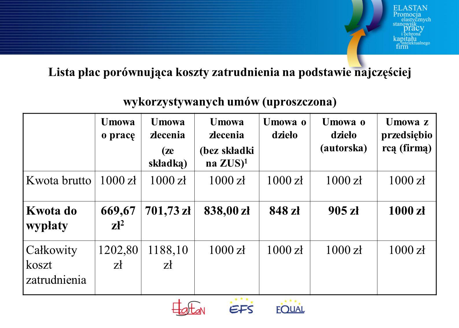 Lista płac porównująca koszty zatrudnienia na podstawie najczęściej wykorzystywanych umów (uproszczona) Umowa o pracę Umowa zlecenia (ze składką) Umowa zlecenia (bez składki na ZUS) 1 Umowa o dzieło Umowa o dzieło (autorska) Umowa z przedsiębio rcą (firmą) Kwota brutto1000 zł Kwota do wypłaty 669,67 zł 2 701,73 zł838,00 zł848 zł905 zł1000 zł Całkowity koszt zatrudnienia 1202,80 zł 1188,10 zł 1000 zł