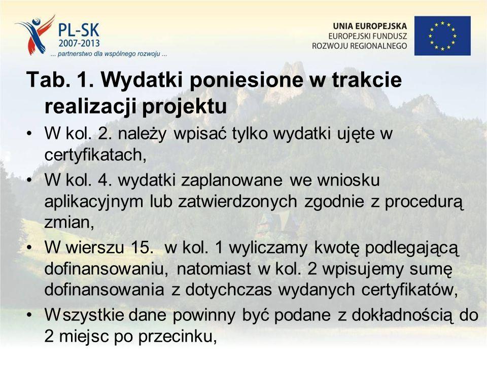 Tab. 1. Wydatki poniesione w trakcie realizacji projektu W kol.