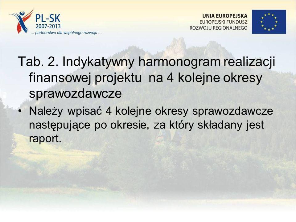 Tab. 2. Indykatywny harmonogram realizacji finansowej projektu na 4 kolejne okresy sprawozdawcze Należy wpisać 4 kolejne okresy sprawozdawcze następuj