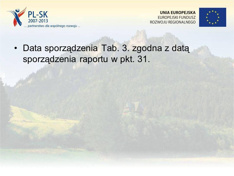 Data sporządzenia Tab. 3. zgodna z datą sporządzenia raportu w pkt. 31.