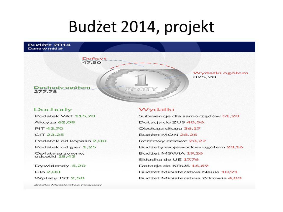 Budżet 2014, projekt