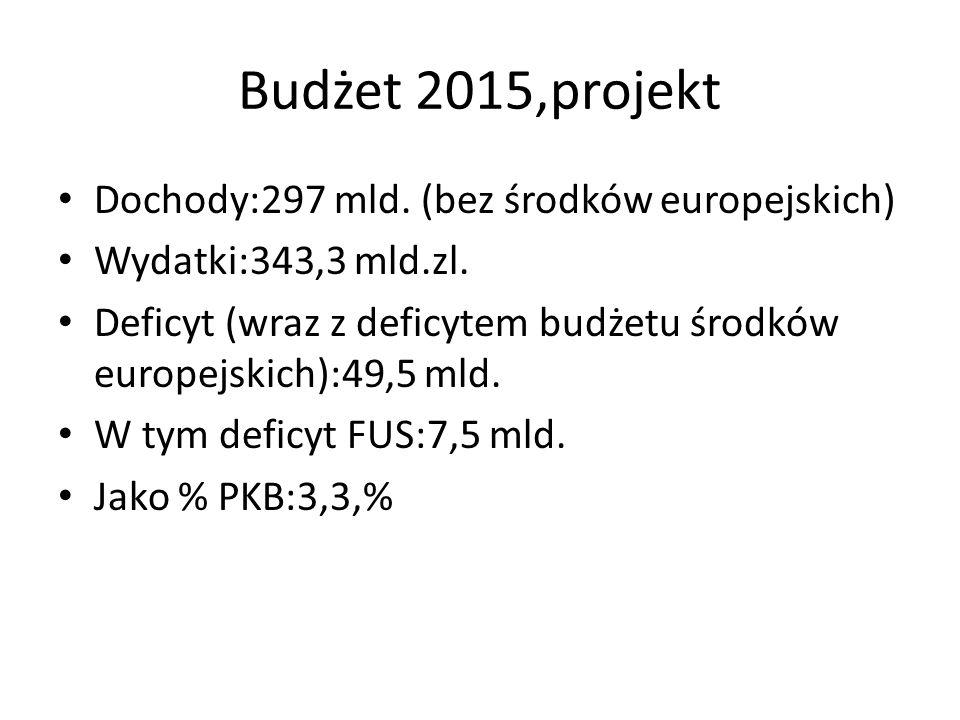 Budżet 2015,projekt Dochody:297 mld. (bez środków europejskich) Wydatki:343,3 mld.zl.