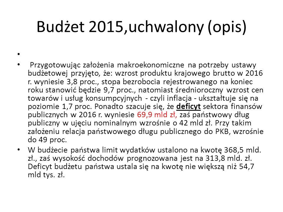 Budżet 2015,uchwalony (opis) Przygotowując założenia makroekonomiczne na potrzeby ustawy budżetowej przyjęto, że: wzrost produktu krajowego brutto w 2016 r.