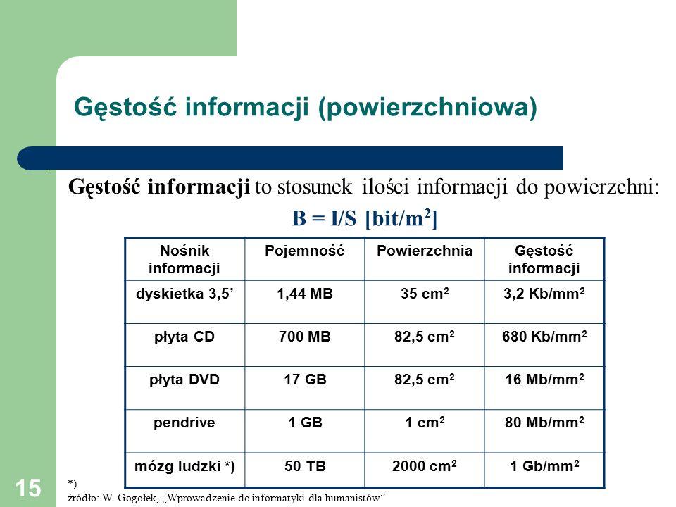 15 Gęstość informacji (powierzchniowa) Nośnik informacji PojemnośćPowierzchniaGęstość informacji dyskietka 3,5'1,44 MB35 cm 2 3,2 Kb/mm 2 płyta CD700 MB82,5 cm 2 680 Kb/mm 2 płyta DVD17 GB82,5 cm 2 16 Mb/mm 2 pendrive1 GB1 cm 2 80 Mb/mm 2 mózg ludzki *)50 TB2000 cm 2 1 Gb/mm 2 *) źródło: W.