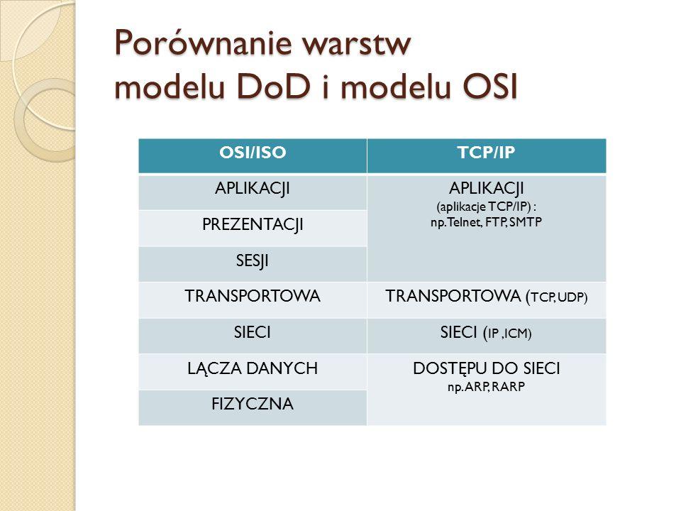 Porównanie warstw modelu DoD i modelu OSI OSI/ISOTCP/IP APLIKACJI (aplikacje TCP/IP) : np. Telnet, FTP, SMTP PREZENTACJI SESJI TRANSPORTOWATRANSPORTOW