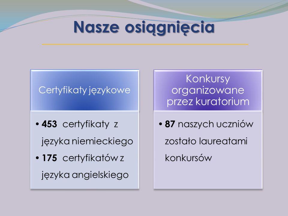 Nasze osiągnięcia Certyfikaty językowe 453 certyfikaty z języka niemieckiego 175 certyfikatów z języka angielskiego Konkursy organizowane przez kuratorium 87 naszych uczniów zostało laureatami konkursów
