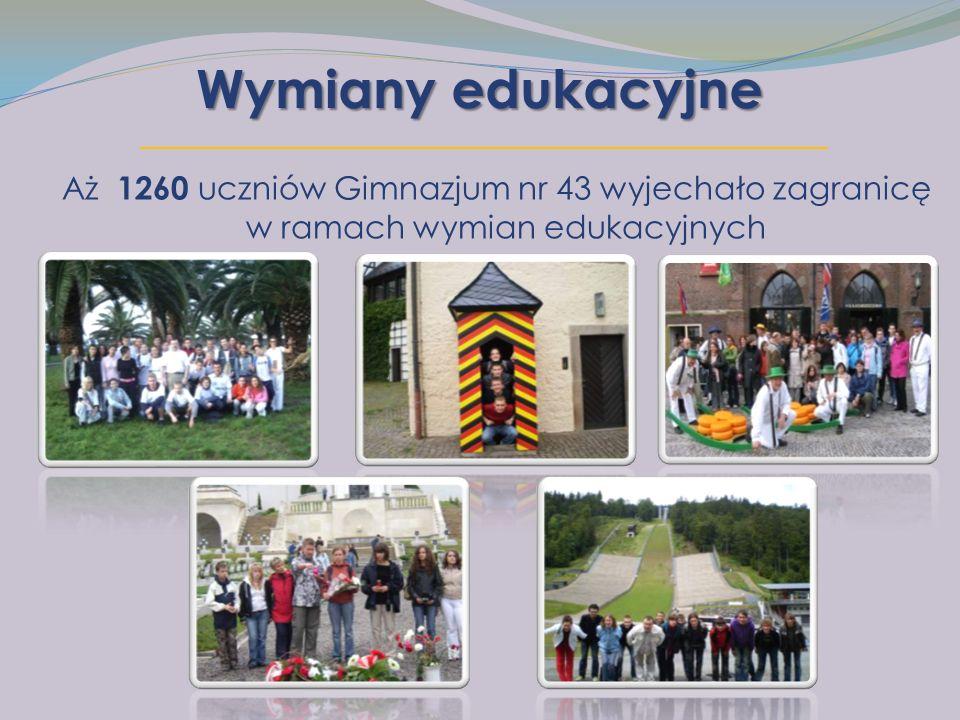 Wymiany edukacyjne Aż 1260 uczniów Gimnazjum nr 43 wyjechało zagranicę w ramach wymian edukacyjnych
