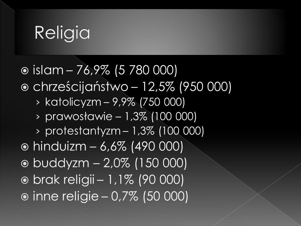  islam – 76,9% (5 780 000)  chrześcijaństwo – 12,5% (950 000) › katolicyzm – 9,9% (750 000) › prawosławie – 1,3% (100 000) › protestantyzm – 1,3% (100 000)  hinduizm – 6,6% (490 000)  buddyzm – 2,0% (150 000)  brak religii – 1,1% (90 000)  inne religie – 0,7% (50 000)