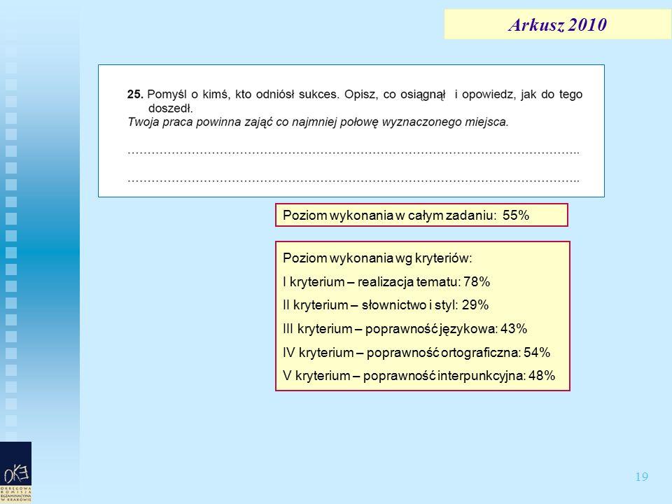 19 Arkusz 2010 Poziom wykonania wg kryteriów: I kryterium – realizacja tematu: 78% II kryterium – słownictwo i styl: 29% III kryterium – poprawność językowa: 43% IV kryterium – poprawność ortograficzna: 54% V kryterium – poprawność interpunkcyjna: 48% Poziom wykonania w całym zadaniu: 55%