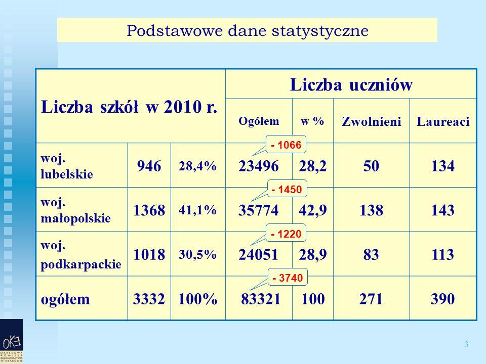 3 Podstawowe dane statystyczne Liczba szkół w 2010 r. Liczba uczniów Ogółemw % ZwolnieniLaureaci woj. lubelskie 946 28,4% 2349628,250134 woj. małopols