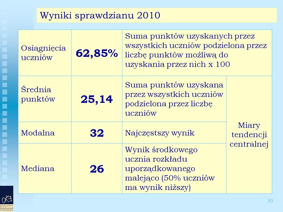 30 Wyniki sprawdzianu 2010 Osiągnięcia uczniów 62,85% Suma punktów uzyskanych przez wszystkich uczniów podzielona przez liczbę punktów możliwą do uzys