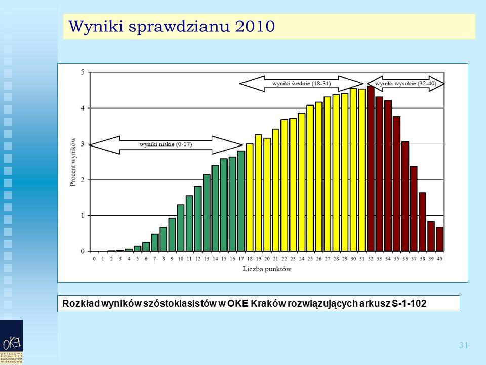 31 Wyniki sprawdzianu 2010 Rozkład wyników szóstoklasistów w OKE Kraków rozwiązujących arkusz S-1-102