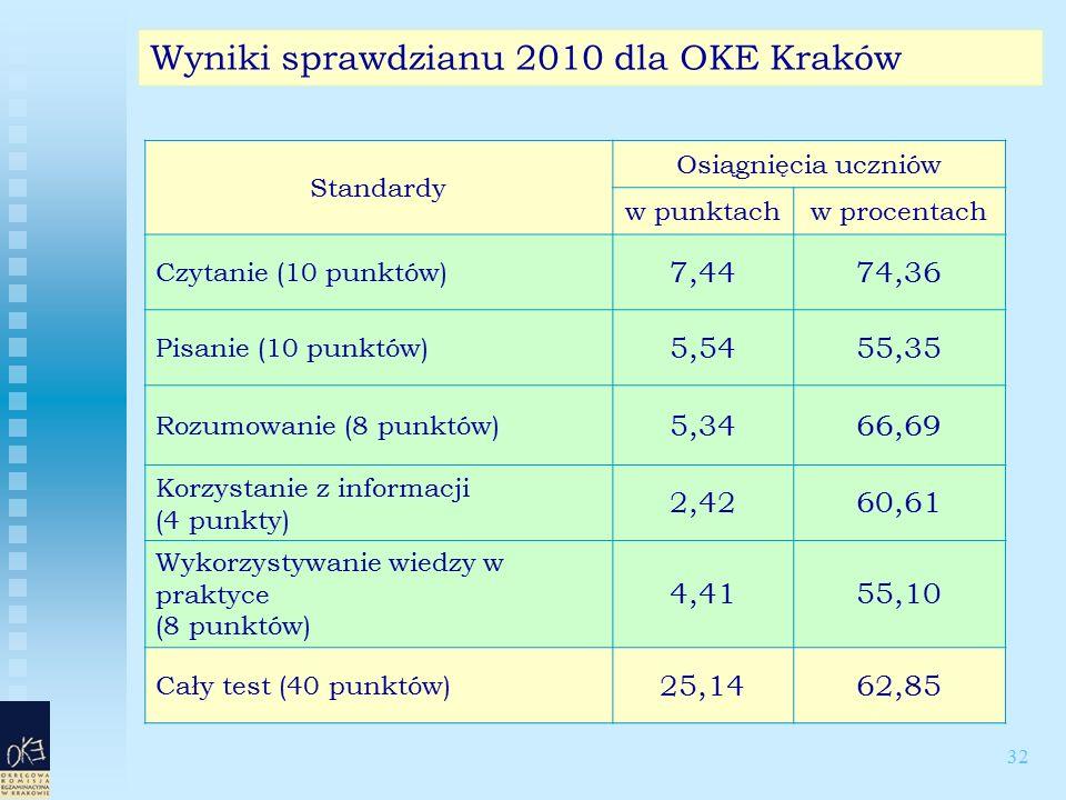 32 Wyniki sprawdzianu 2010 dla OKE Kraków Standardy Osiągnięcia uczniów w punktachw procentach Czytanie (10 punktów) 7,4474,36 Pisanie (10 punktów) 5,5455,35 Rozumowanie (8 punktów) 5,3466,69 Korzystanie z informacji (4 punkty) 2,4260,61 Wykorzystywanie wiedzy w praktyce (8 punktów) 4,4155,10 Cały test (40 punktów) 25,1462,85