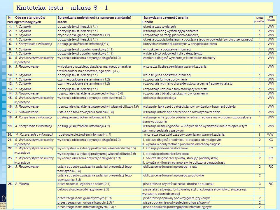 34 Kartoteka testu – arkusz S – 1 Nr zad Obszar standardów egzaminacyjnych Sprawdzana umiejętność (z numerem standardu) Uczeń: Sprawdzana czynność ucznia Uczeń: Liczba punktów Typ zadania 1.