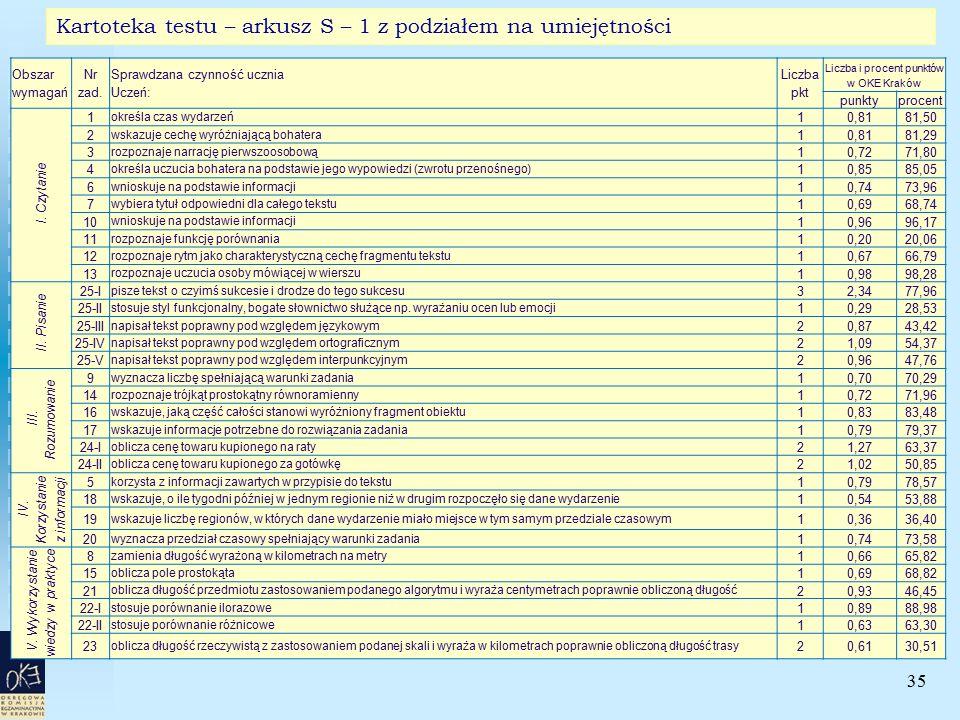 35 Kartoteka testu – arkusz S – 1 z podziałem na umiejętności Obszar wymagań Nr zad. Sprawdzana czynność ucznia Uczeń: Liczba pkt Liczba i procent pun