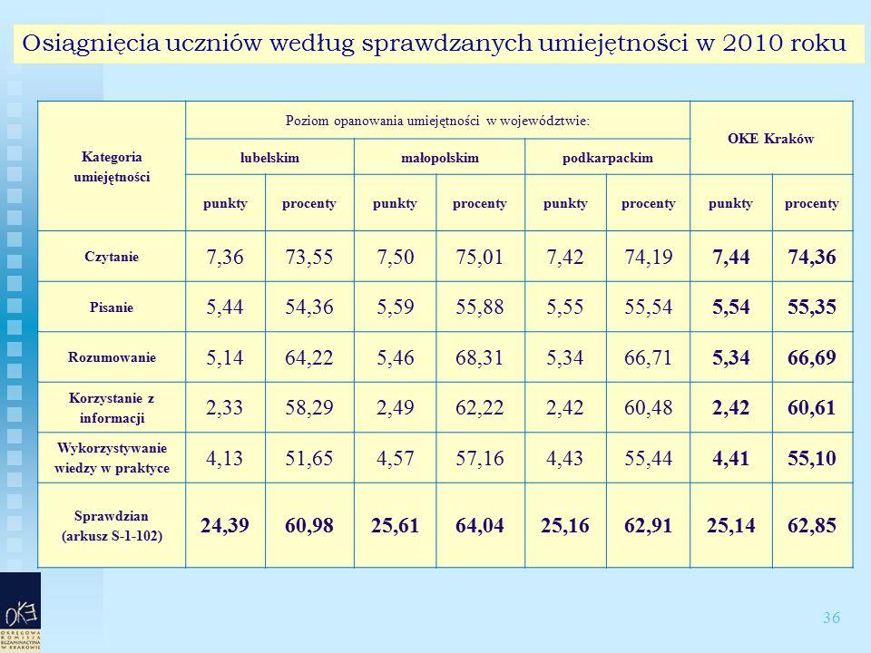 36 Osiągnięcia uczniów według sprawdzanych umiejętności w 2010 roku Kategoria umiejętności Poziom opanowania umiejętności w województwie: OKE Kraków lubelskimmałopolskimpodkarpackim punktyprocentypunktyprocentypunktyprocentypunktyprocenty Czytanie 7,3673,557,5075,017,4274,197,4474,36 Pisanie 5,4454,365,5955,885,5555,545,5455,35 Rozumowanie 5,1464,225,4668,315,3466,715,3466,69 Korzystanie z informacji 2,3358,292,4962,222,4260,482,4260,61 Wykorzystywanie wiedzy w praktyce 4,1351,654,5757,164,4355,444,4155,10 Sprawdzian (arkusz S-1-102) 24,3960,9825,6164,0425,1662,9125,1462,85