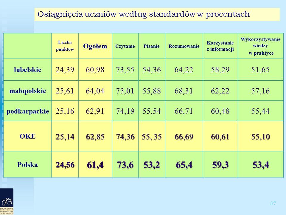 37 Osiągnięcia uczniów według standardów w procentach Liczba punktów Ogółem CzytaniePisanieRozumowanie Korzystanie z informacji Wykorzystywanie wiedzy w praktyce lubelskie 24,3960,9873,5554,3664,2258,2951,65 małopolskie 25,6164,0475,0155,8868,3162,2257,16 podkarpackie 25,1662,9174,1955,5466,7160,4855,44 OKE25,1462,8574,36 55, 35 66,6960,6155,10 Polska24,5661,473,653,265,459,353,4