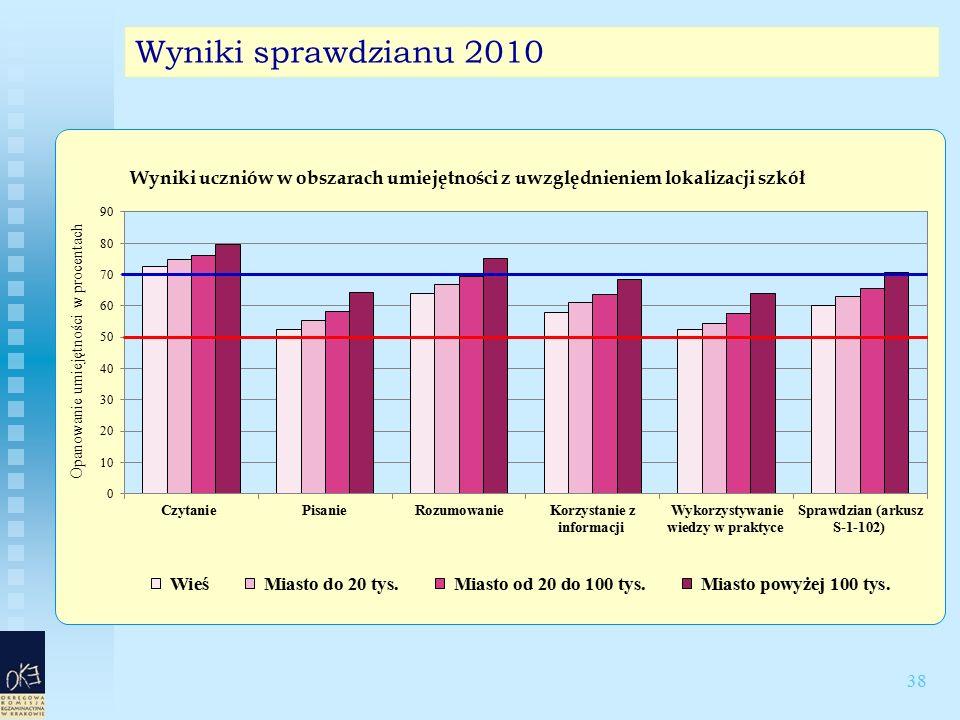 38 Wyniki sprawdzianu 2010