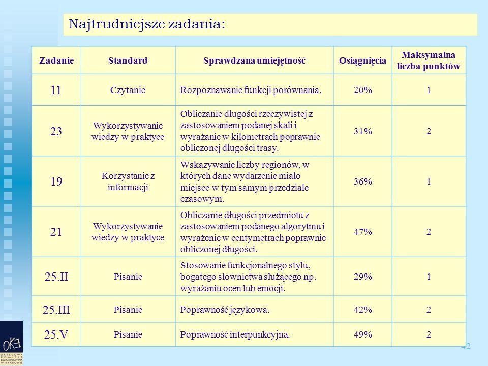 42 Najtrudniejsze zadania: ZadanieStandardSprawdzana umiejętnośćOsiągnięcia Maksymalna liczba punktów 11 CzytanieRozpoznawanie funkcji porównania.20%1