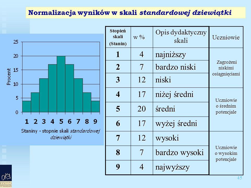 45 Normalizacja wyników w skali standardowej dziewiątki Stopień skali (Stanin) w % Opis dydaktyczny skali 14najniższy 27 bardzo niski 312niski 417 niżej średni 520średni 617 wyżej średni 712wysoki 87 bardzo wysoki 94najwyższyUczniowie Zagrożeni niskimi osiągnięciami Zagrożeni niskimi osiągnięciami Uczniowie o średnim potencjale Uczniowie o wysokim potencjale